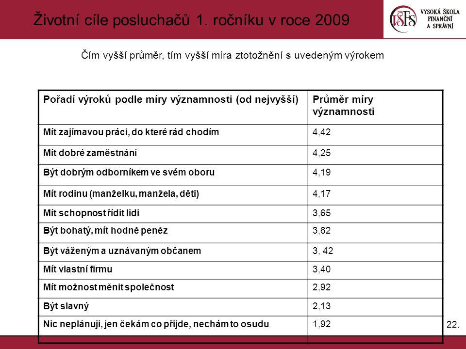 Životní cíle posluchačů 1. ročníku v roce 2009