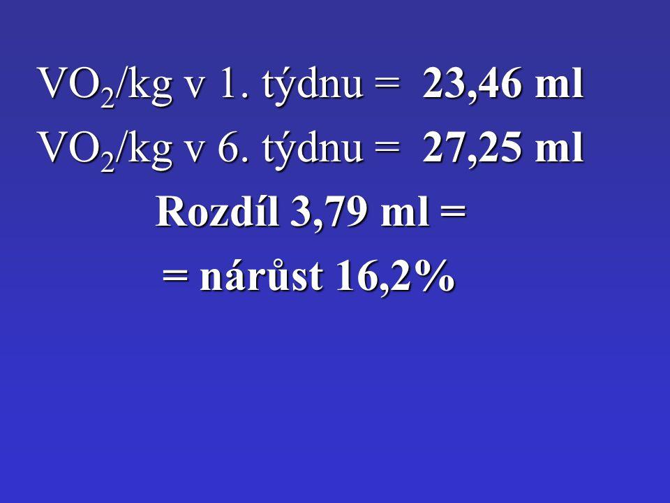 VO2/kg v 1. týdnu = 23,46 ml VO2/kg v 6. týdnu = 27,25 ml Rozdíl 3,79 ml = = nárůst 16,2%