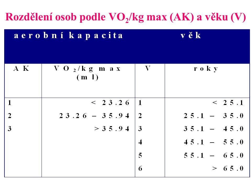 Rozdělení osob podle VO2/kg max (AK) a věku (V)