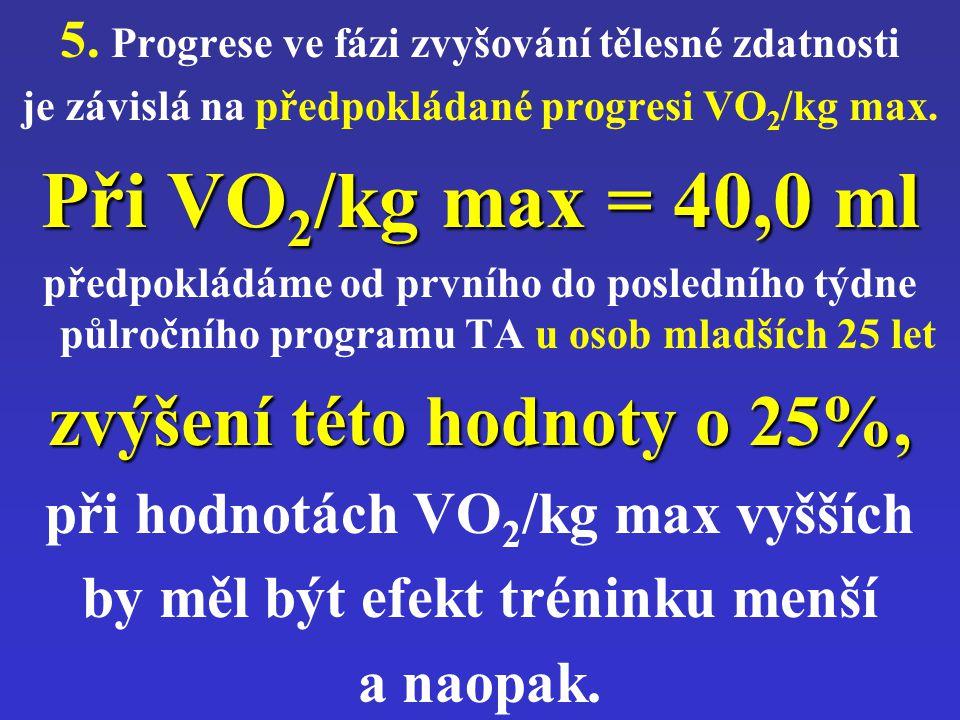 Při VO2/kg max = 40,0 ml zvýšení této hodnoty o 25%,
