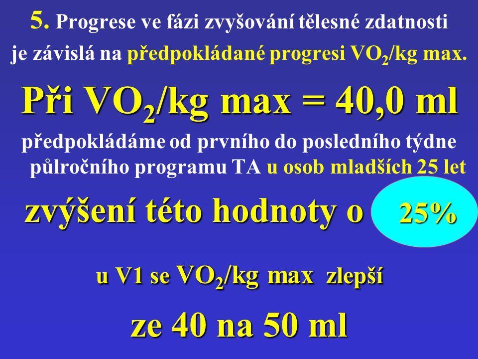 Při VO2/kg max = 40,0 ml zvýšení této hodnoty o 25%, ze 40 na 50 ml