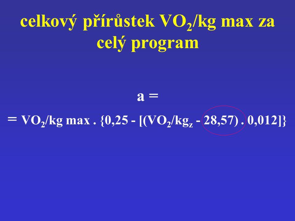 celkový přírůstek VO2/kg max za celý program