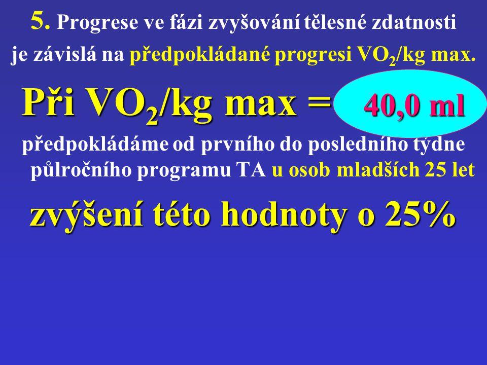 Při VO2/kg max = 40,0 ml zvýšení této hodnoty o 25% 40,0 ml