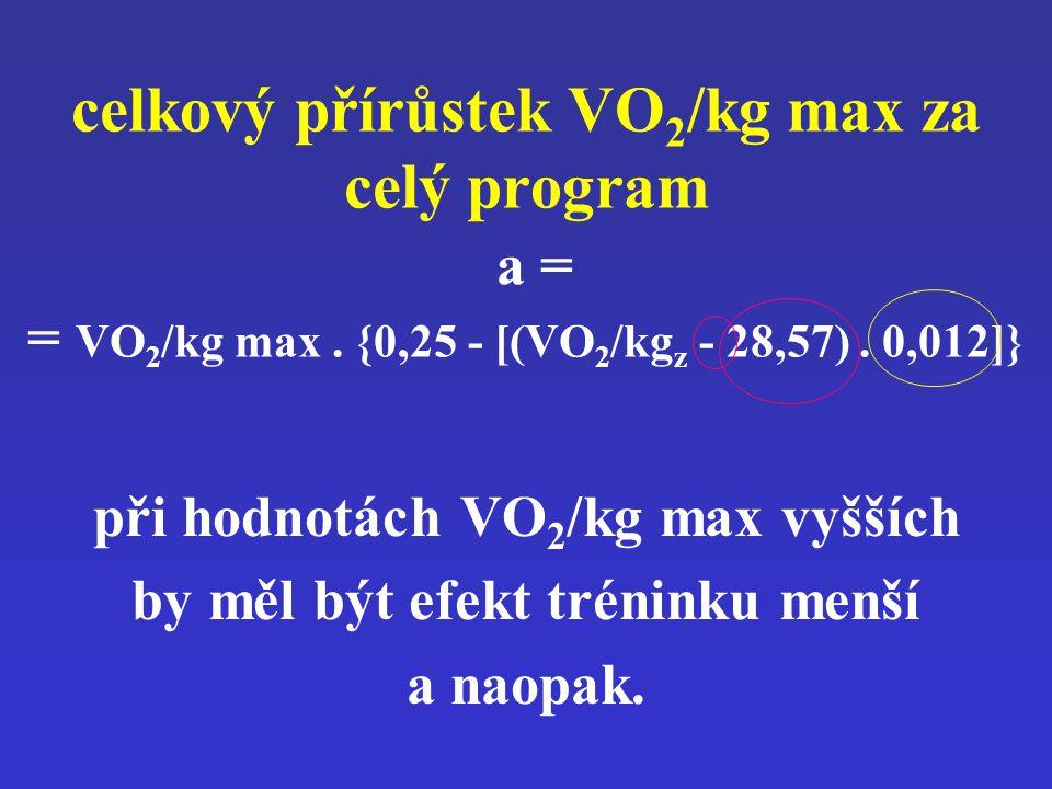 při hodnotách VO2/kg max vyšších by měl být efekt tréninku menší