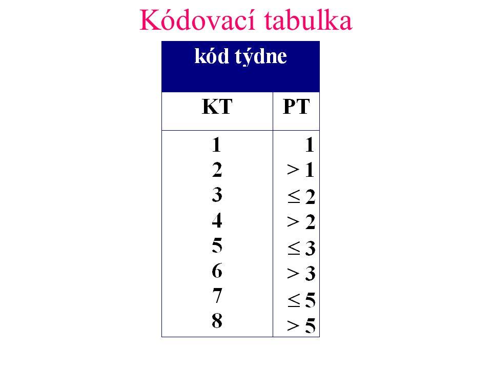 Kódovací tabulka