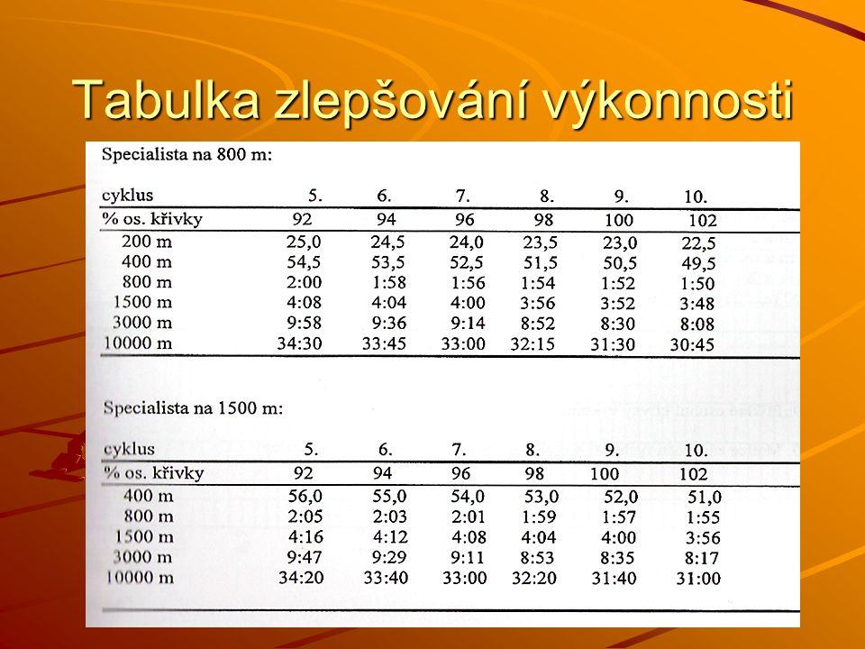 Tabulka zlepšování výkonnosti