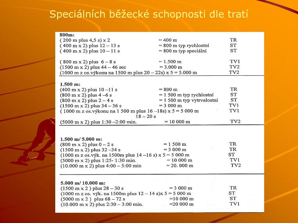 Speciálních běžecké schopnosti dle tratí