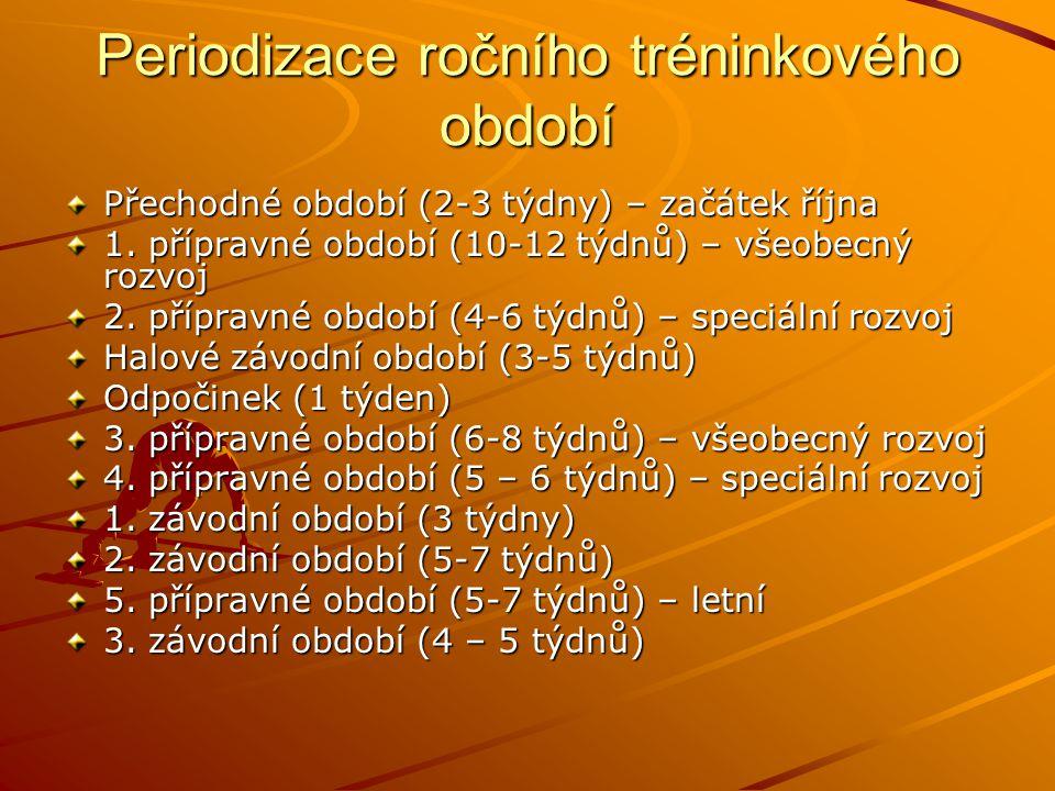 Periodizace ročního tréninkového období