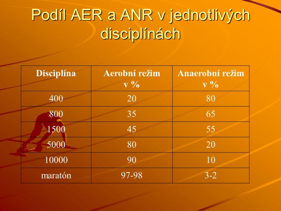 Podíl AER a ANR v jednotlivých disciplínách