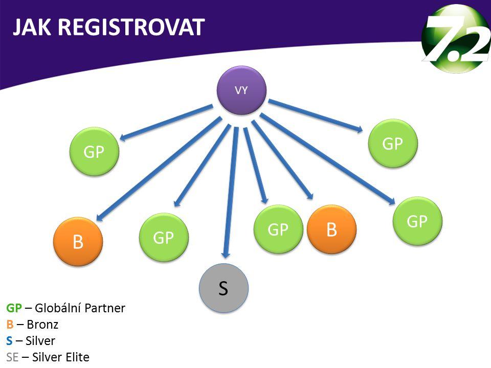JAK REGISTROVAT B B S GP GP GP GP GP GP – Globální Partner B – Bronz