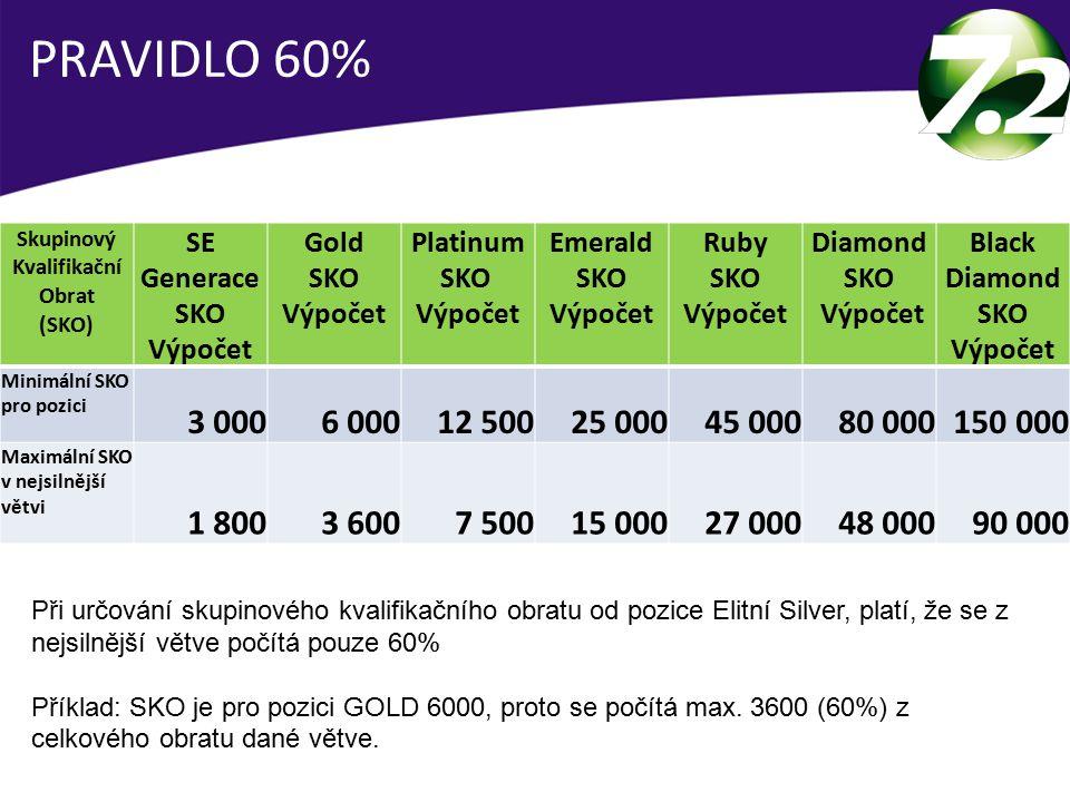 Skupinový Kvalifikační Obrat Black Diamond SKO Výpočet