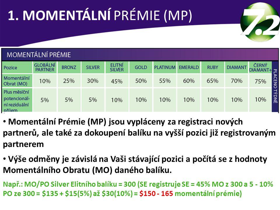 1. MOMENTÁLNÍ PRÉMIE (MP)