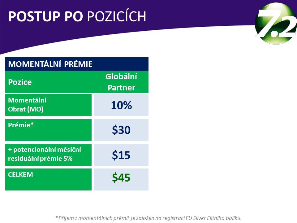 POSTUP PO POZICÍCH 10% $30 $15 $45 MOMENTÁLNÍ PRÉMIE Globální Partner