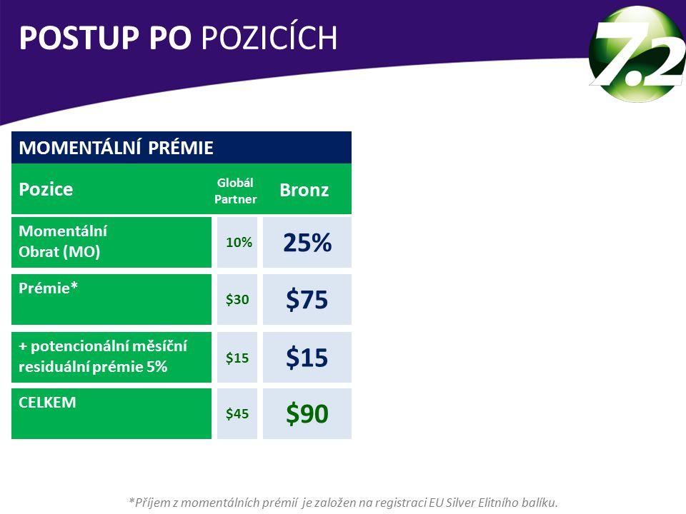 POSTUP PO POZICÍCH 25% $75 $15 $90 MOMENTÁLNÍ PRÉMIE Pozice Bronz