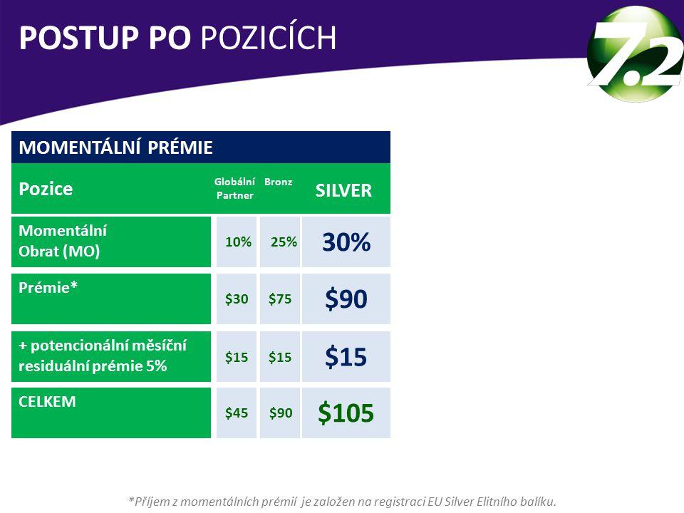 POSTUP PO POZICÍCH 30% $90 $15 $105 MOMENTÁLNÍ PRÉMIE Pozice SILVER