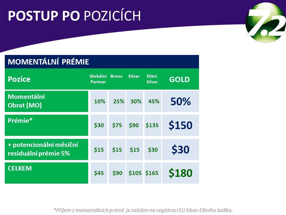 POSTUP PO POZICÍCH 50% $150 $30 $180 MOMENTÁLNÍ PRÉMIE Pozice GOLD