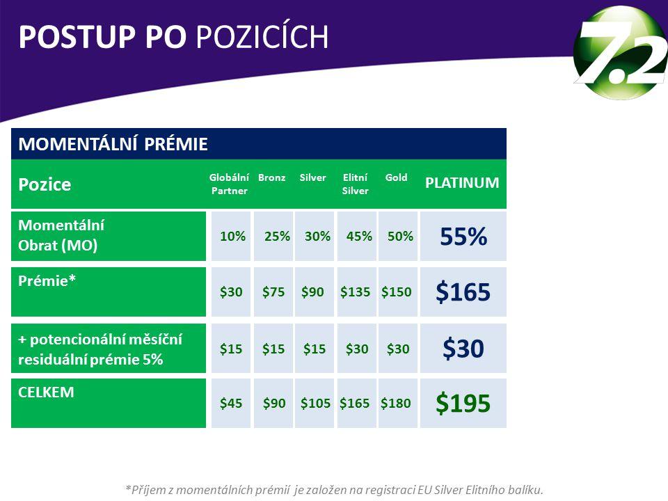 POSTUP PO POZICÍCH 55% $165 $30 $195 MOMENTÁLNÍ PRÉMIE Pozice PLATINUM