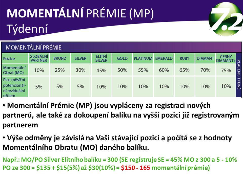 MOMENTÁLNÍ PRÉMIE (MP) Týdenní