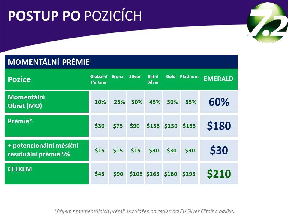 POSTUP PO POZICÍCH 60% $180 $30 $210 MOMENTÁLNÍ PRÉMIE Pozice EMERALD