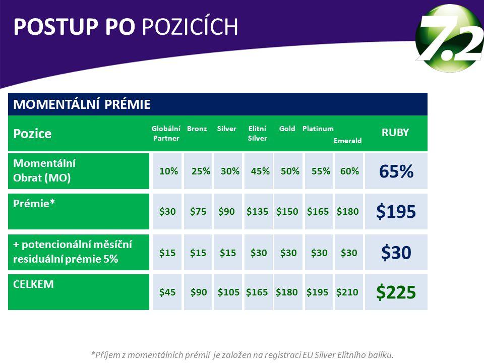 POSTUP PO POZICÍCH 65% $195 $30 $225 MOMENTÁLNÍ PRÉMIE Pozice RUBY