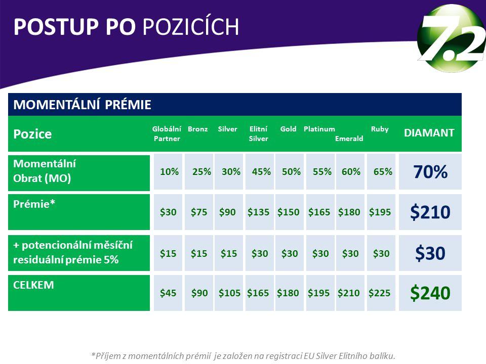 POSTUP PO POZICÍCH 70% $210 $30 $240 MOMENTÁLNÍ PRÉMIE Pozice DIAMANT
