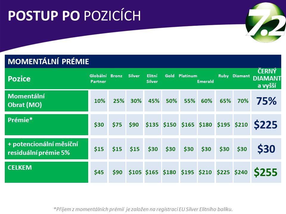 POSTUP PO POZICÍCH 75% $225 $30 $255 MOMENTÁLNÍ PRÉMIE Pozice