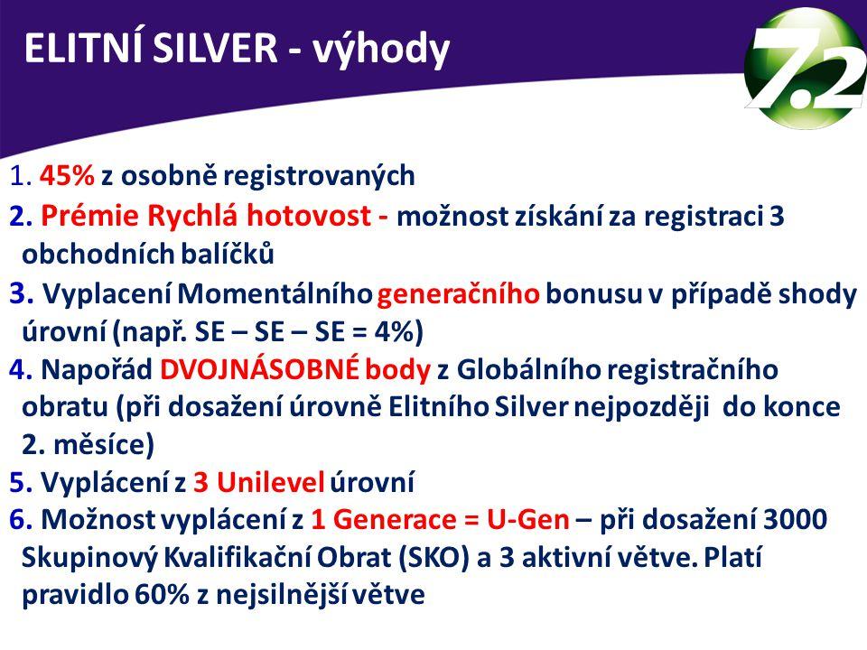 ELITNÍ SILVER - výhody 45% z osobně registrovaných. Prémie Rychlá hotovost - možnost získání za registraci 3 obchodních balíčků.