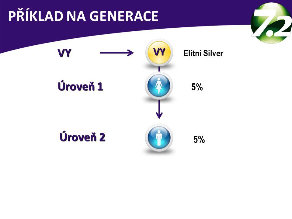 PŘÍKLAD NA GENERACE Elitní Silver VY VY 5% Úroveň 1 5% Úroveň 2