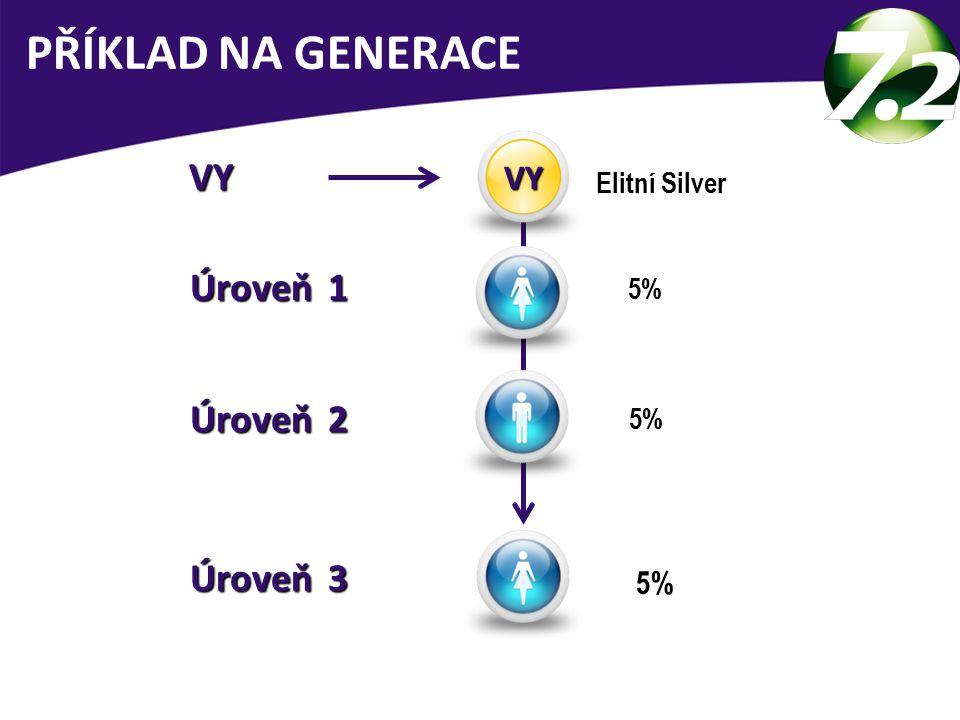 PŘÍKLAD NA GENERACE 5% VY Elitní Silver 5% 5% VY Úroveň 1 Úroveň 2