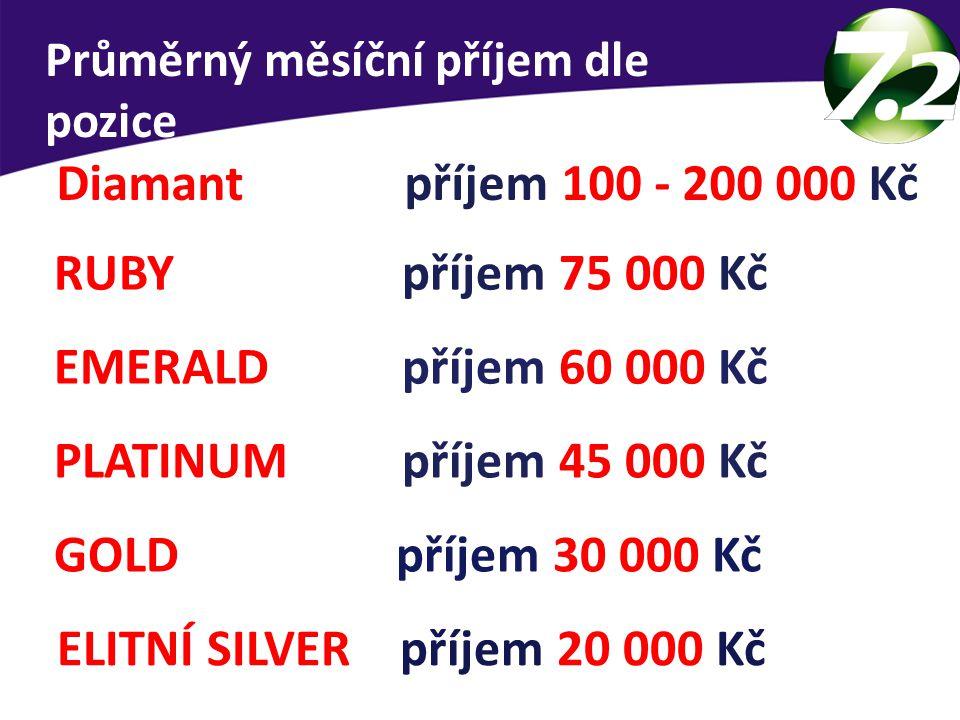 ELITNÍ SILVER příjem 20 000 Kč