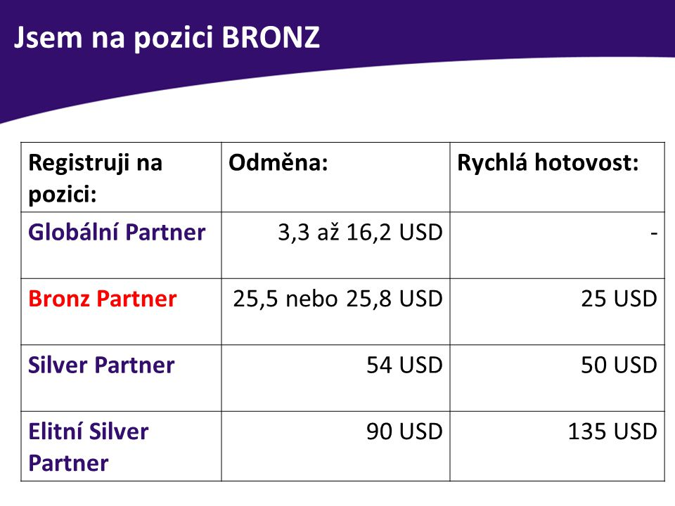Jsem na pozici BRONZ Registruji na pozici: Odměna: Rychlá hotovost: