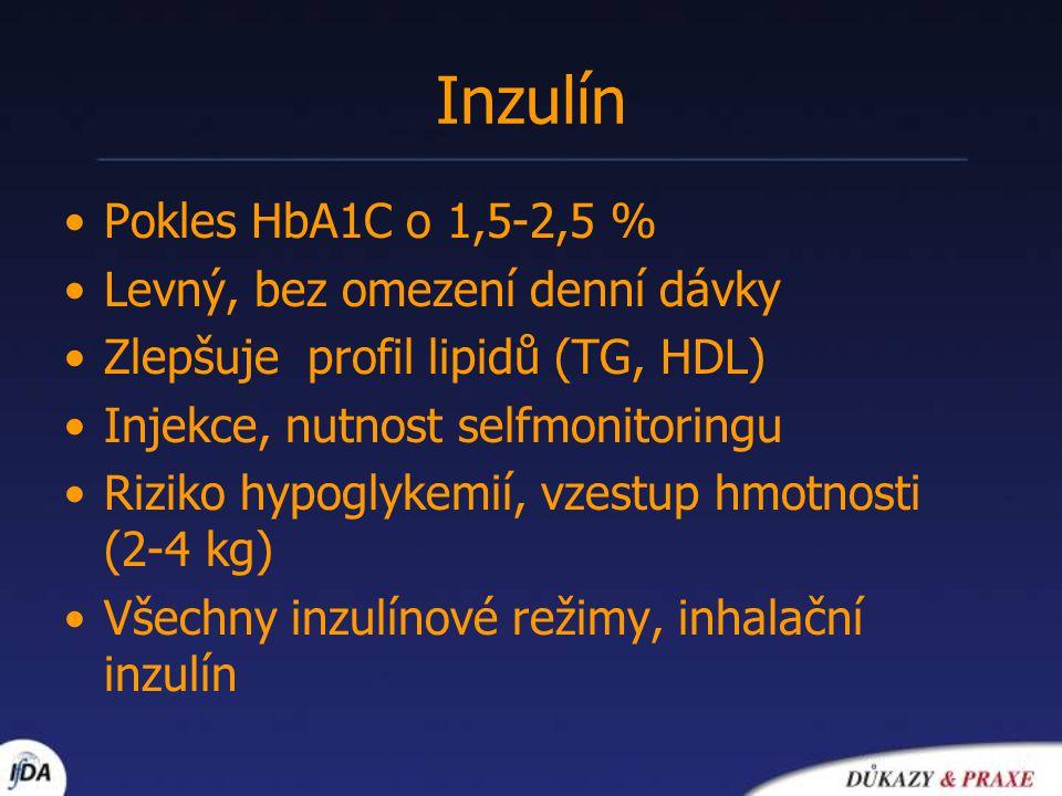Inzulín Pokles HbA1C o 1,5-2,5 % Levný, bez omezení denní dávky
