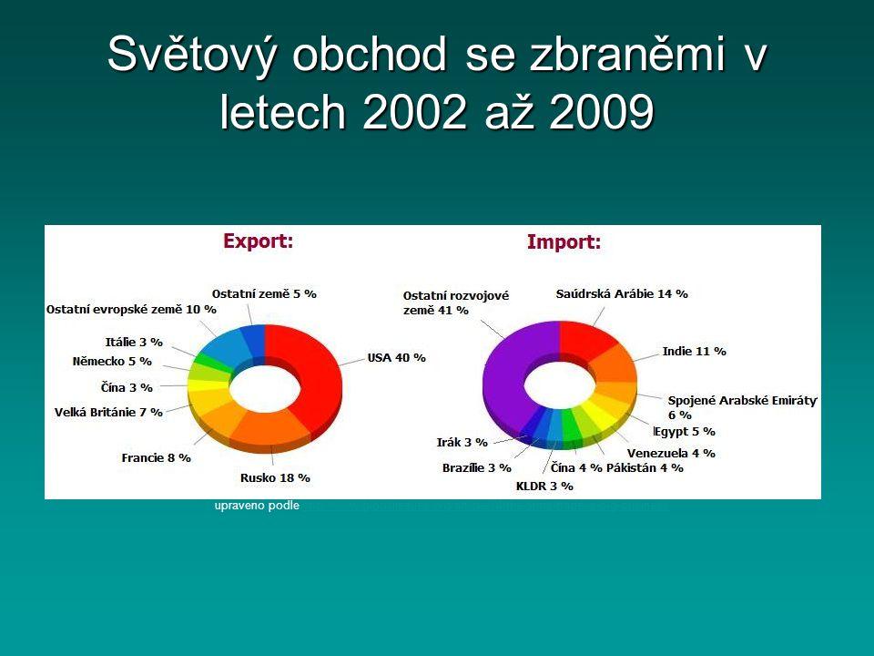 Světový obchod se zbraněmi v letech 2002 až 2009