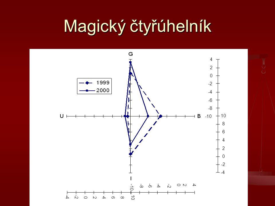 Magický čtyřúhelník -10 -8 -6 -4 -2 2 4 6 8 10 -4 -2 2 4 6 8 10 -10 -8