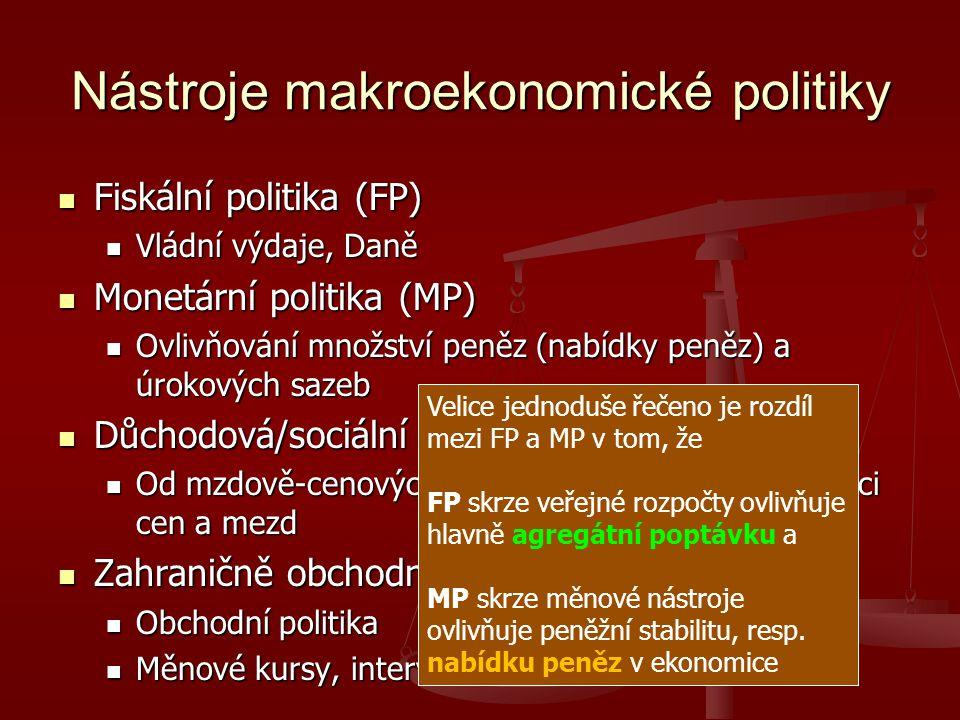 Nástroje makroekonomické politiky