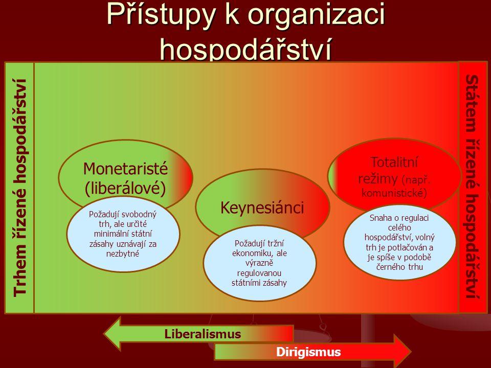 Přístupy k organizaci hospodářství