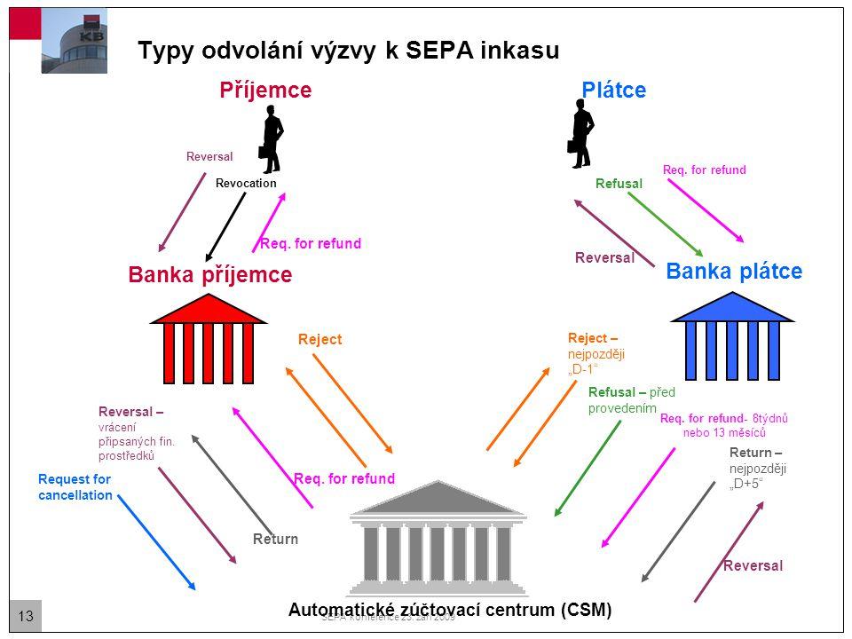 Typy odvolání výzvy k SEPA inkasu