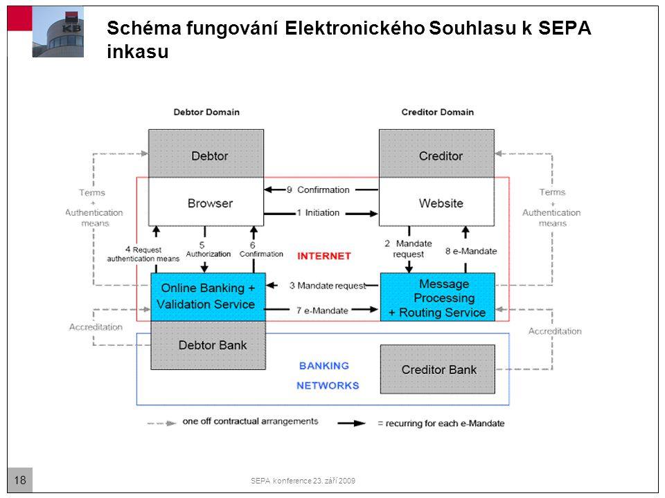 Schéma fungování Elektronického Souhlasu k SEPA inkasu
