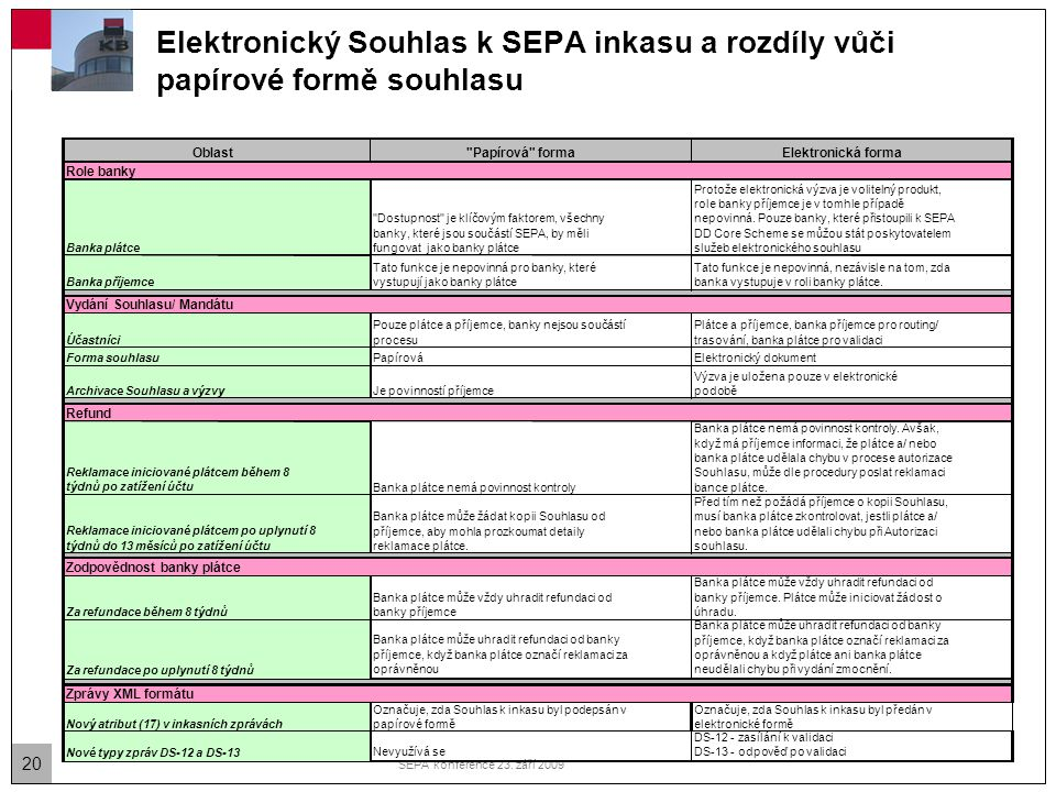 září 2009 Elektronický Souhlas k SEPA inkasu a rozdíly vůči papírové formě souhlasu. Oblast. Papírová forma.