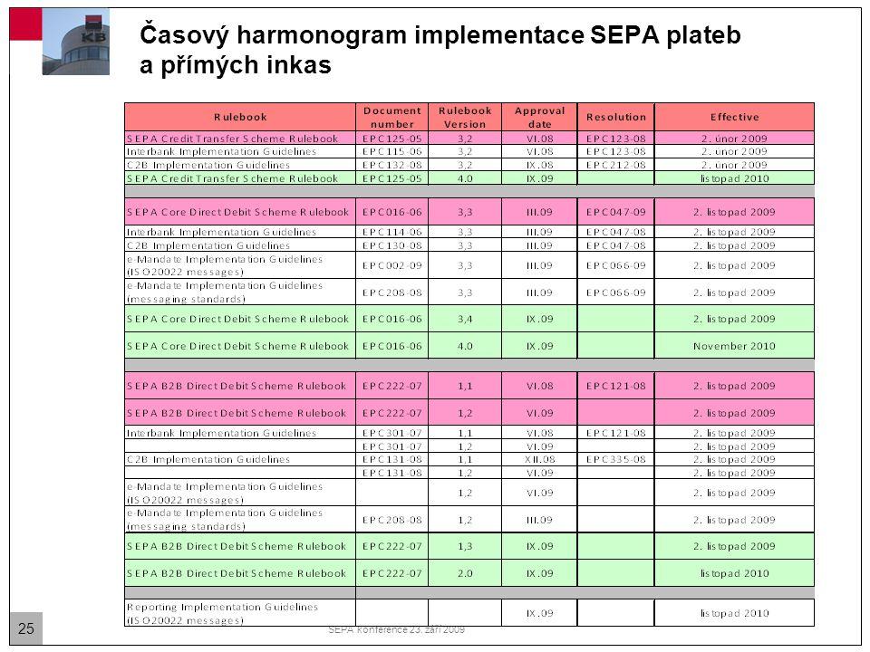 Časový harmonogram implementace SEPA plateb a přímých inkas