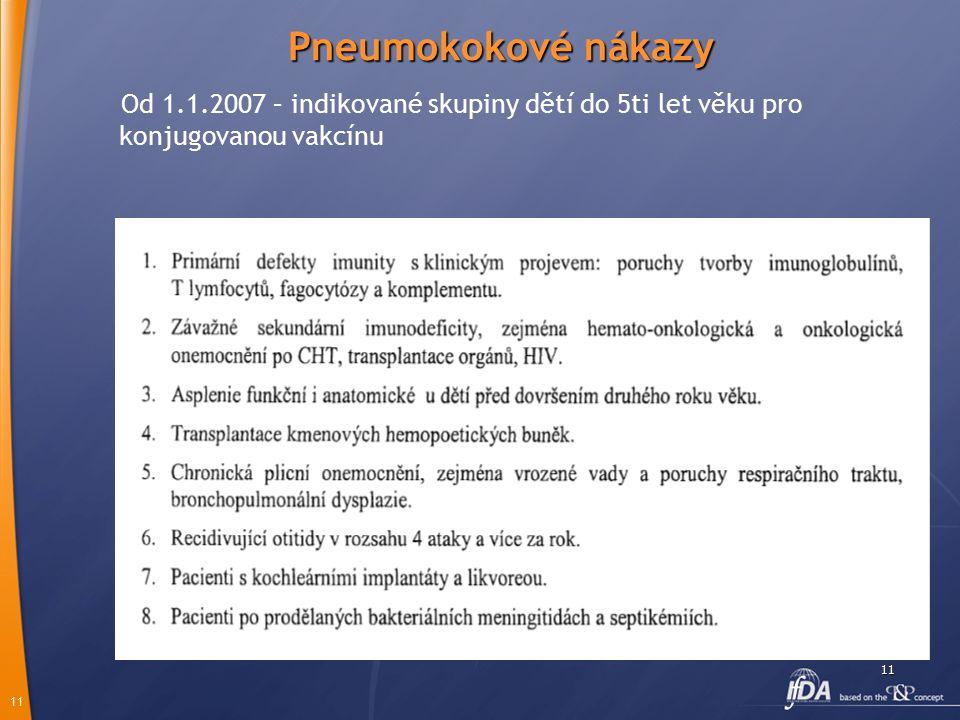 Pneumokokové nákazy Od 1.1.2007 – indikované skupiny dětí do 5ti let věku pro konjugovanou vakcínu.