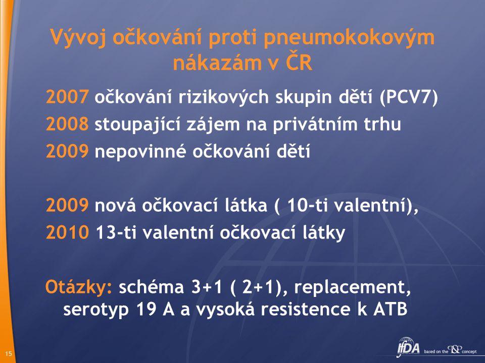 Vývoj očkování proti pneumokokovým nákazám v ČR