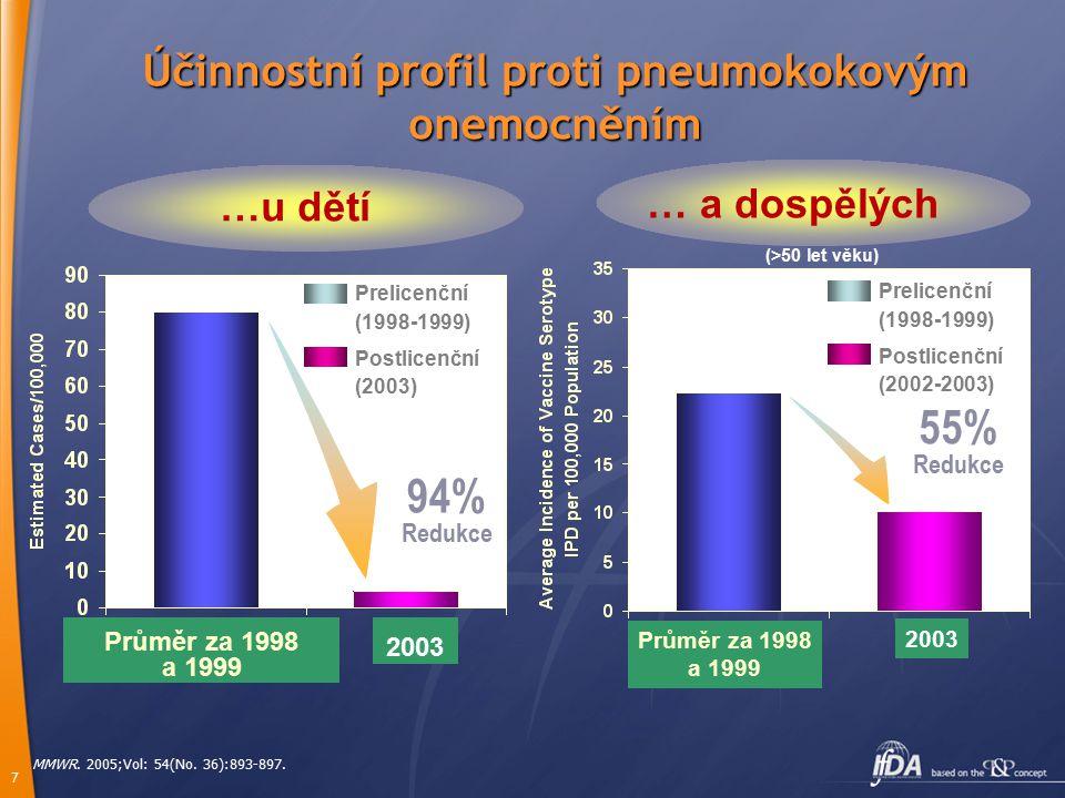 Účinnostní profil proti pneumokokovým onemocněním