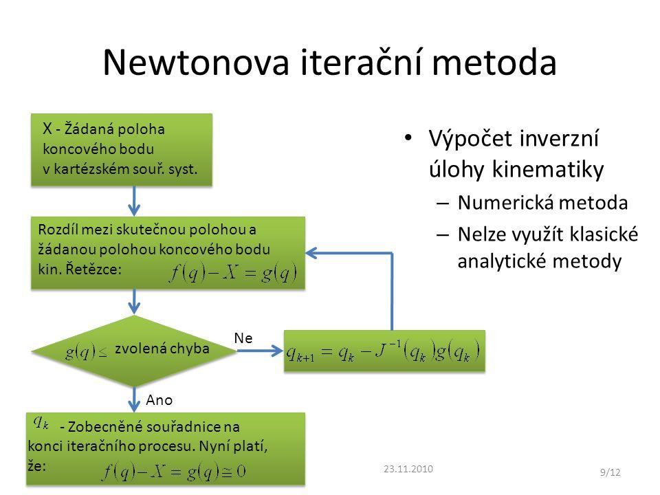 Newtonova iterační metoda