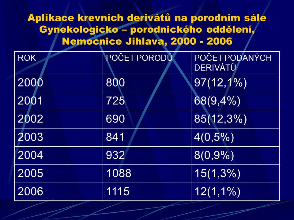 Aplikace krevních derivátů na porodním sále Gynekologicko – porodnického oddělení, Nemocnice Jihlava, 2000 - 2006