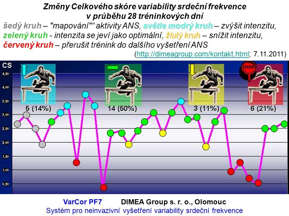 Změny Celkového skóre variability srdeční frekvence