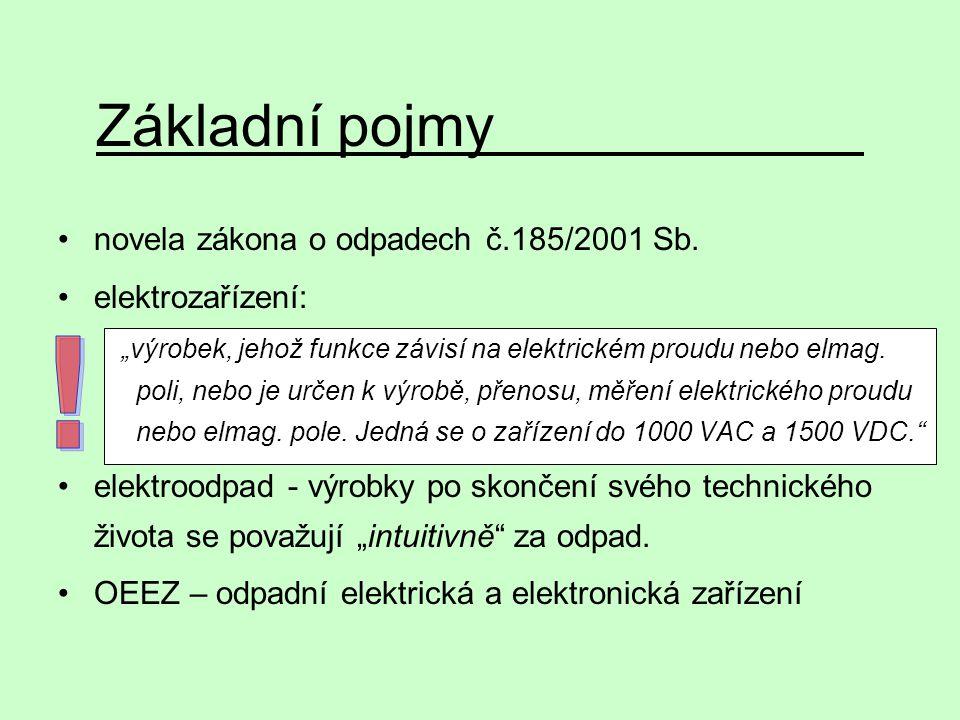 Základní pojmy ! novela zákona o odpadech č.185/2001 Sb.