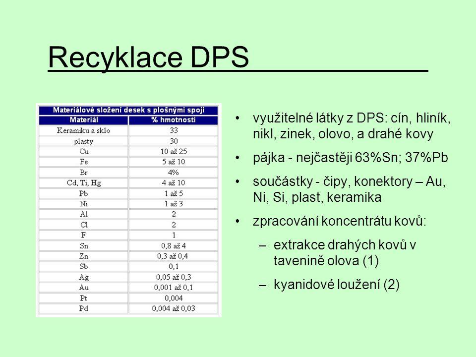 Recyklace DPS využitelné látky z DPS: cín, hliník, nikl, zinek, olovo, a drahé kovy. pájka - nejčastěji 63%Sn; 37%Pb.