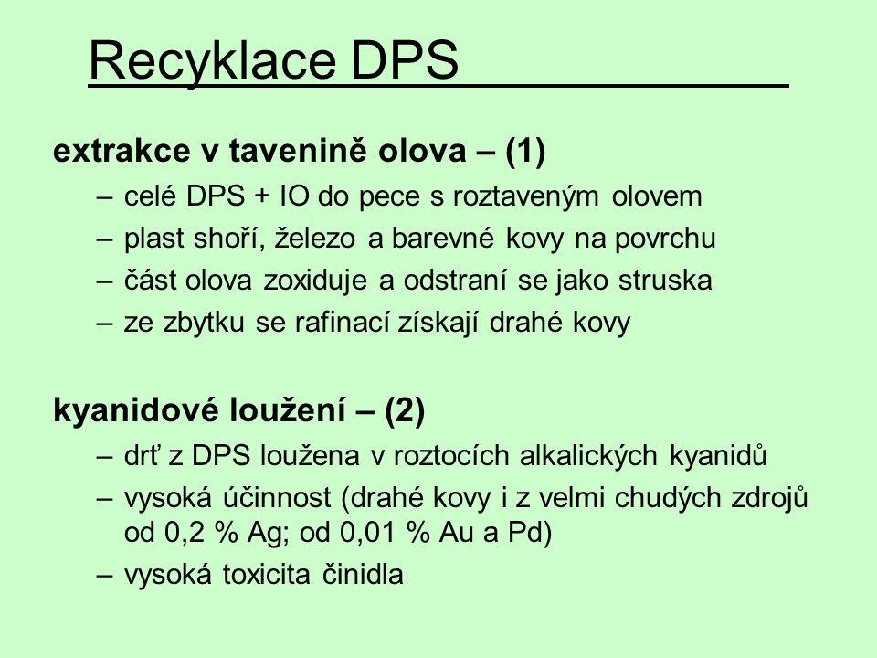 Recyklace DPS extrakce v tavenině olova – (1) kyanidové loužení – (2)