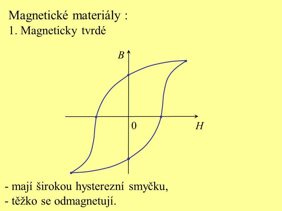 Magnetické materiály :